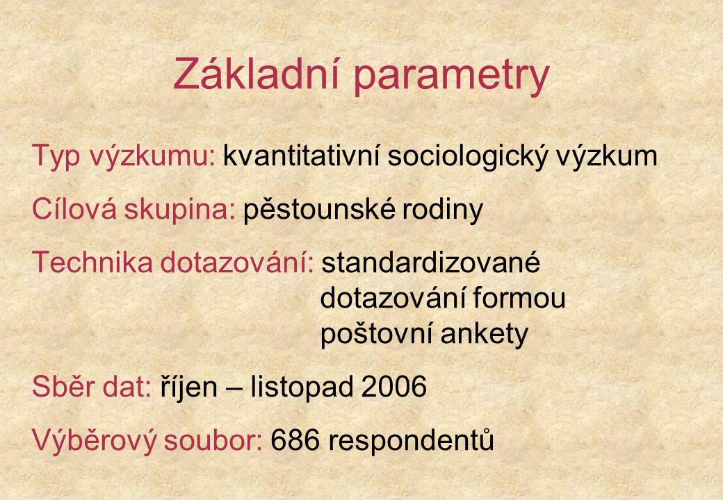 Základní parametry Typ výzkumu: kvantitativní sociologický výzkum