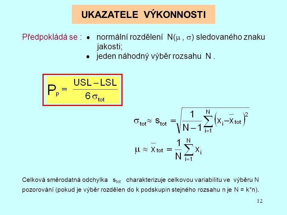 UKAZATELE VÝKONNOSTI Předpokládá se :  normální rozdělení N( , ) sledovaného znaku jakosti;