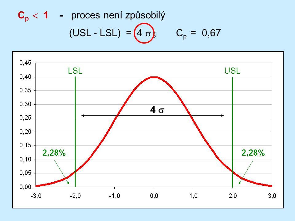 Cp  1 - proces není způsobilý (USL - LSL) = 4 s ; Cp = 0,67