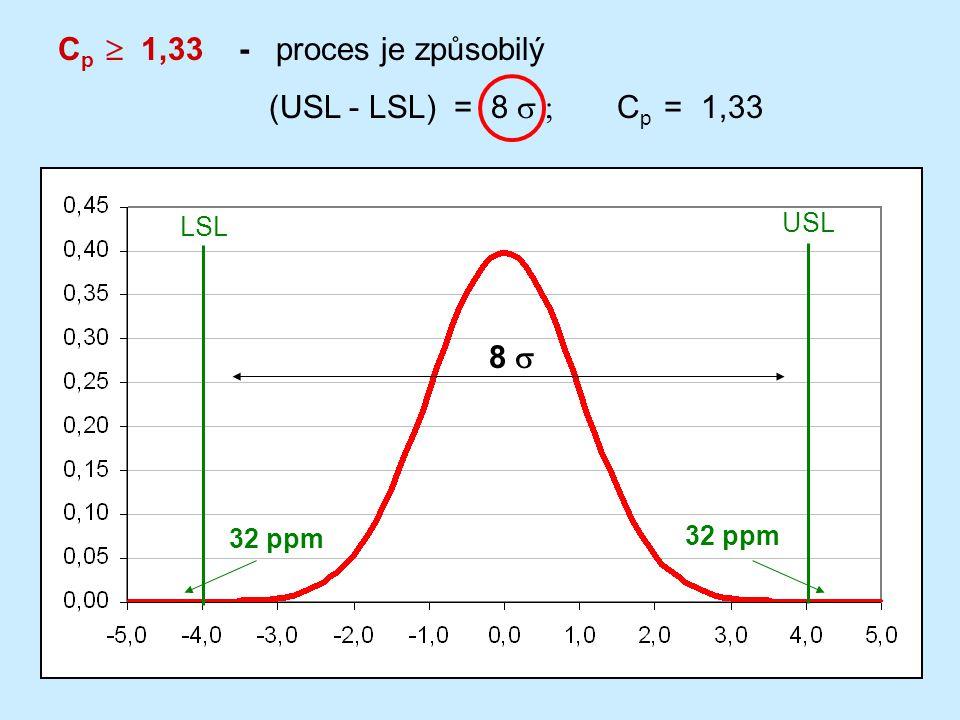 Cp  1,33 - proces je způsobilý (USL - LSL) = 8 s ; Cp = 1,33