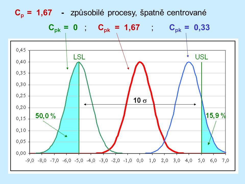 Cp = 1,67 - způsobilé procesy, špatně centrované