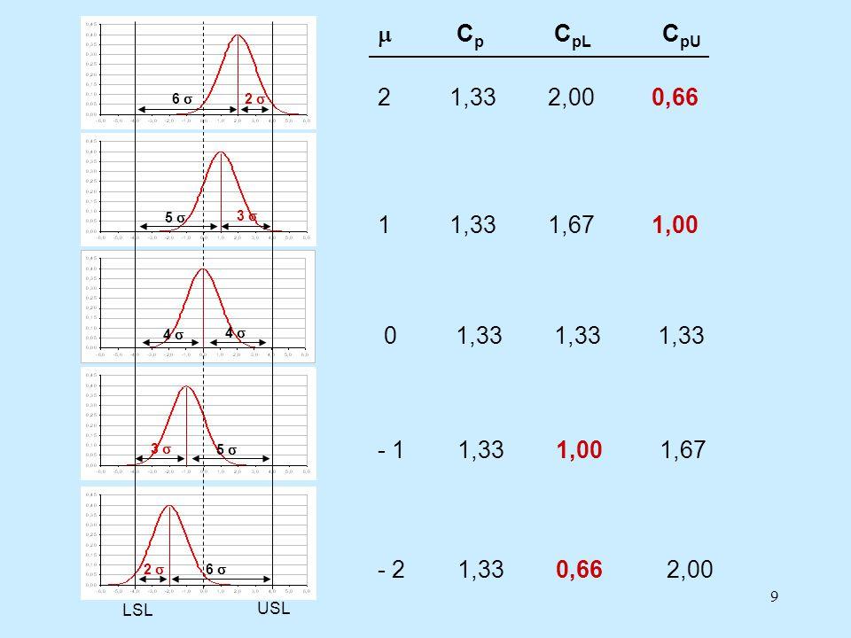 LSL USL. 4 s. 6 s. 2 s. 3 s. 5 s. m Cp CpL CpU. 2 1,33 2,00 0,66.