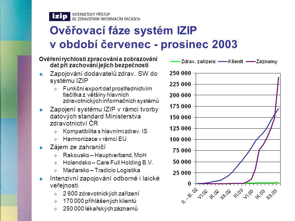 Ověřovací fáze systém IZIP v období červenec - prosinec 2003
