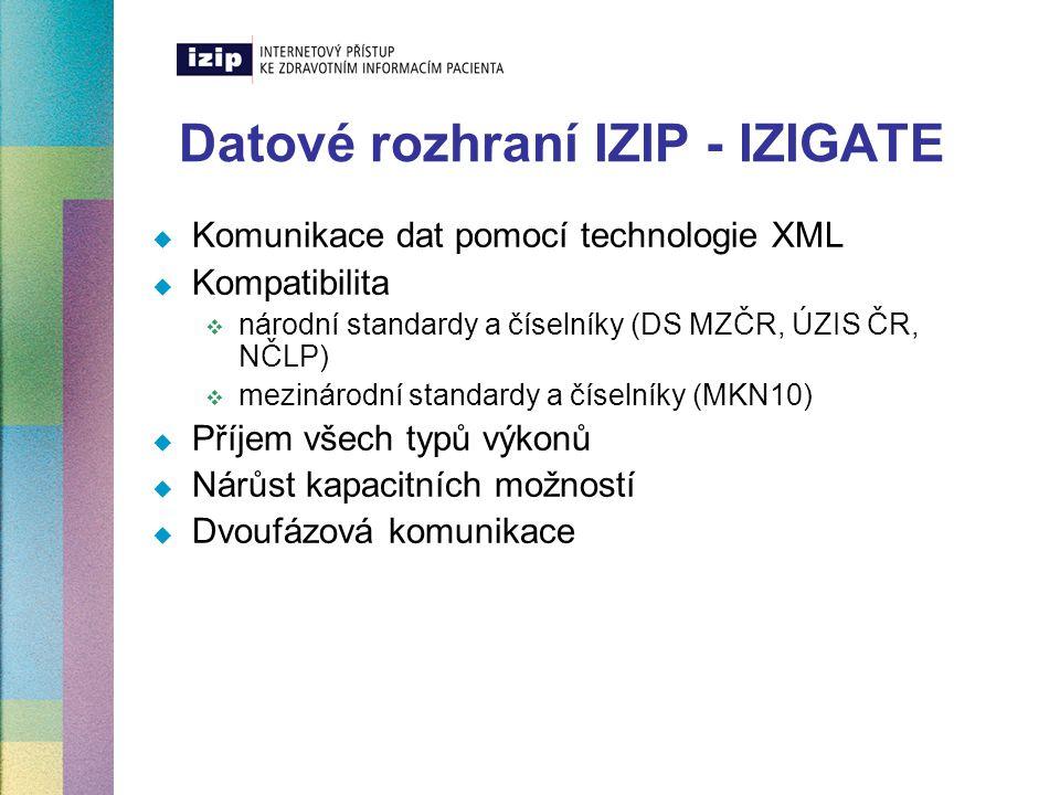 Datové rozhraní IZIP - IZIGATE