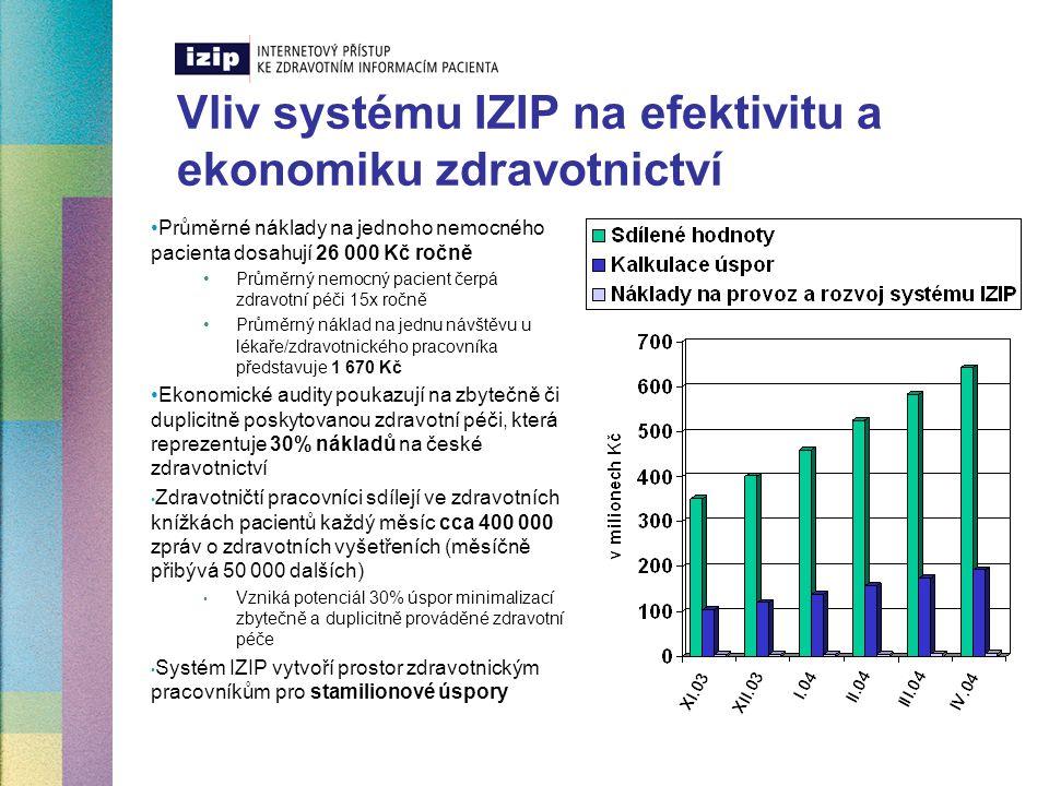 Vliv systému IZIP na efektivitu a ekonomiku zdravotnictví