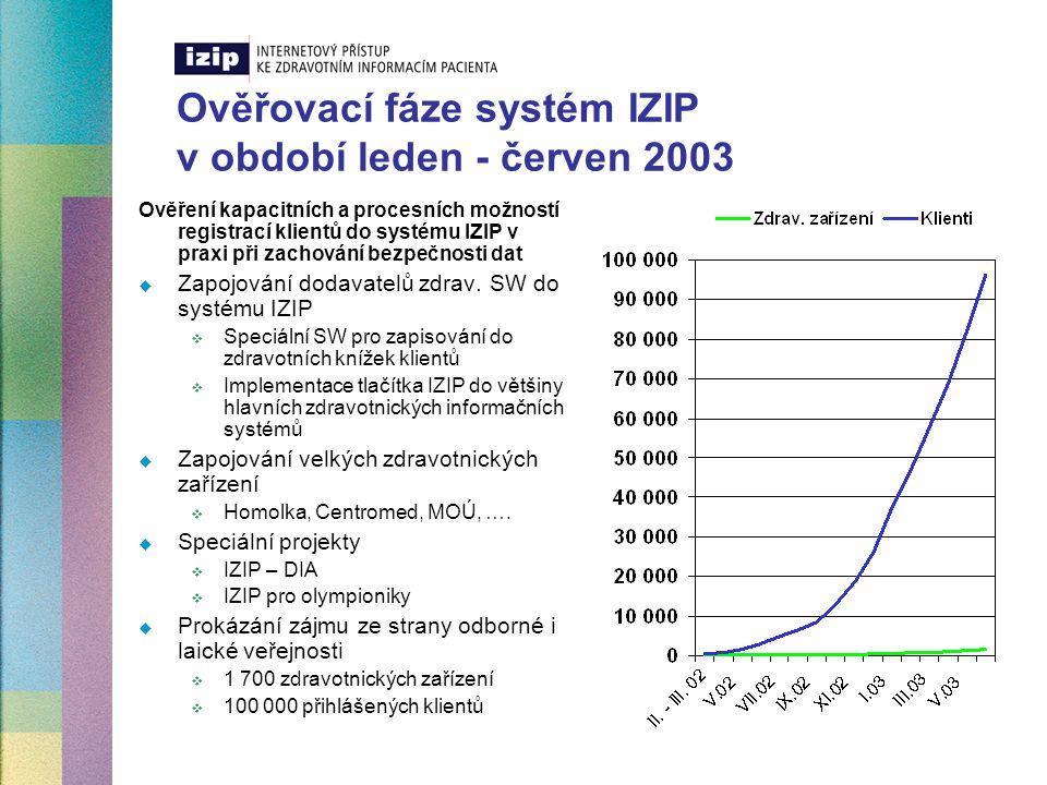 Ověřovací fáze systém IZIP v období leden - červen 2003