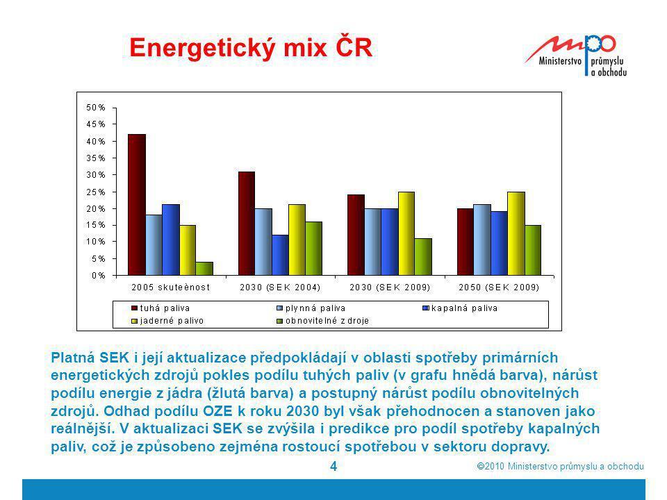 Energetický mix ČR