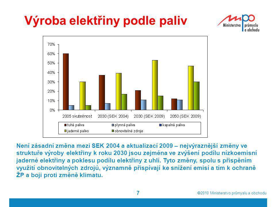 Výroba elektřiny podle paliv
