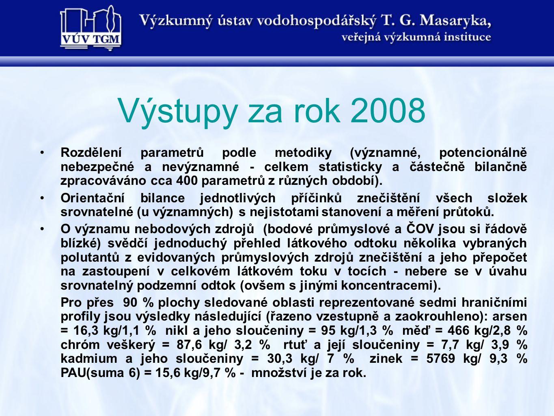 Výstupy za rok 2008