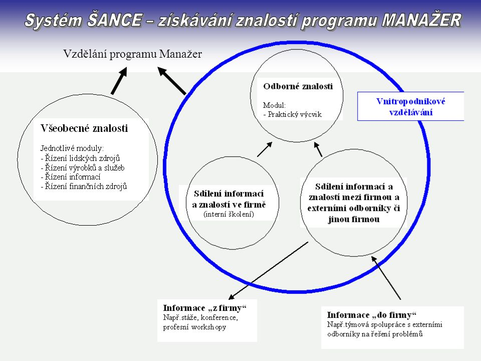 Systém ŠANCE – získávání znalostí programu MANAŽER