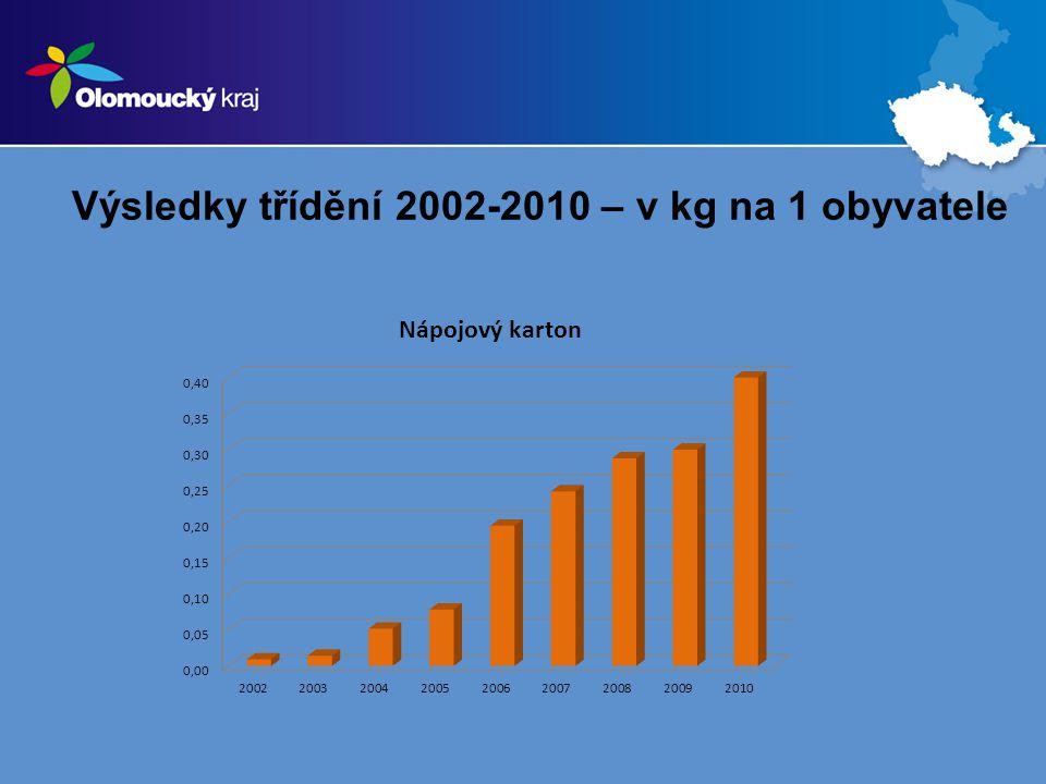Výsledky třídění 2002-2010 – v kg na 1 obyvatele