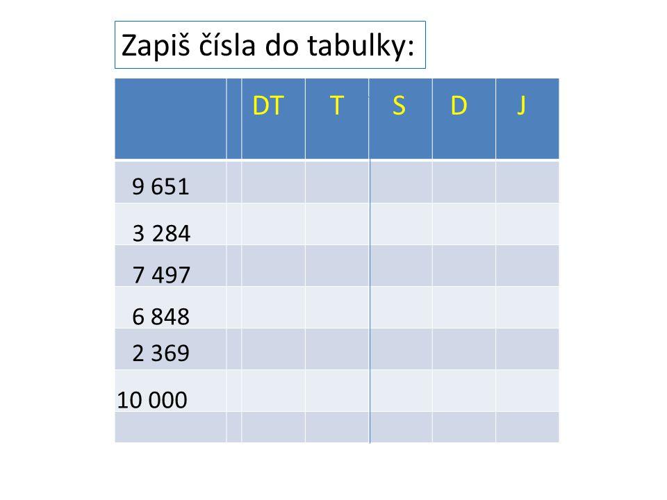 Zapiš čísla do tabulky: