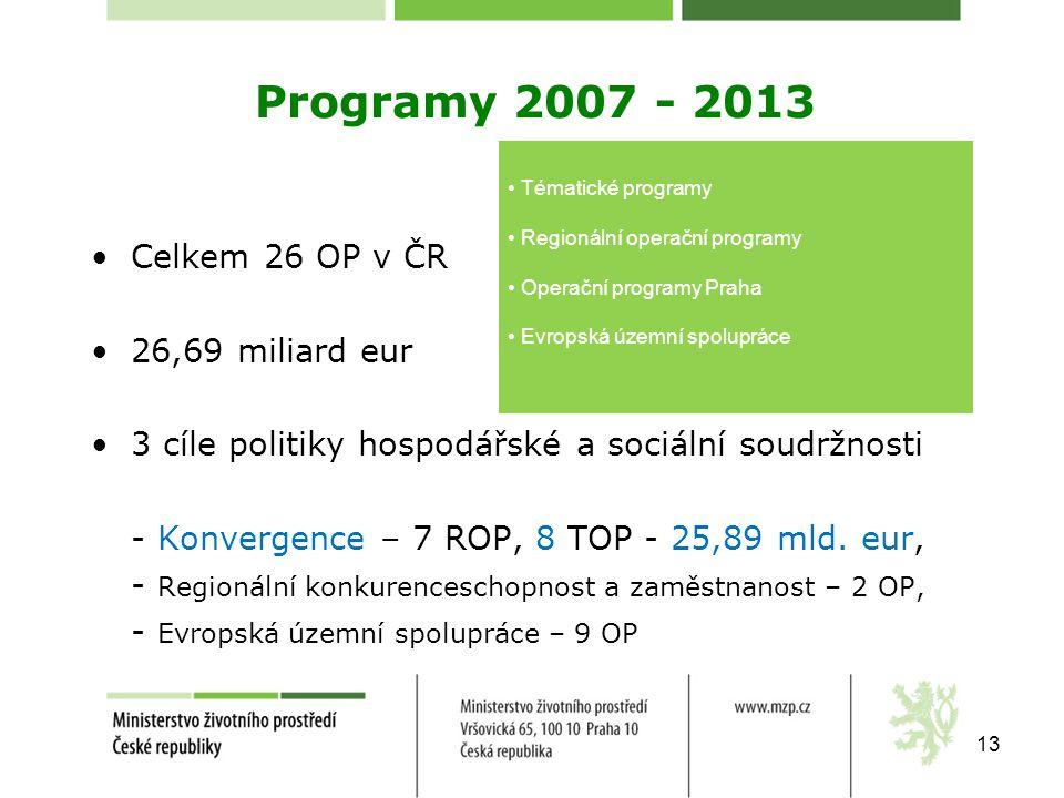 Programy 2007 - 2013 Celkem 26 OP v ČR 26,69 miliard eur