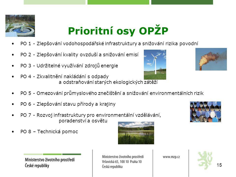 Prioritní osy OPŽP PO 1 - Zlepšování vodohospodářské infrastruktury a snižování rizika povodní. PO 2 - Zlepšování kvality ovzduší a snižování emisí.
