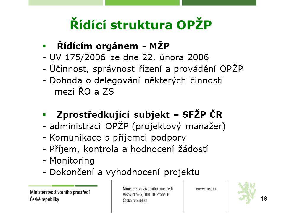 Řídící struktura OPŽP Řídícím orgánem - MŽP
