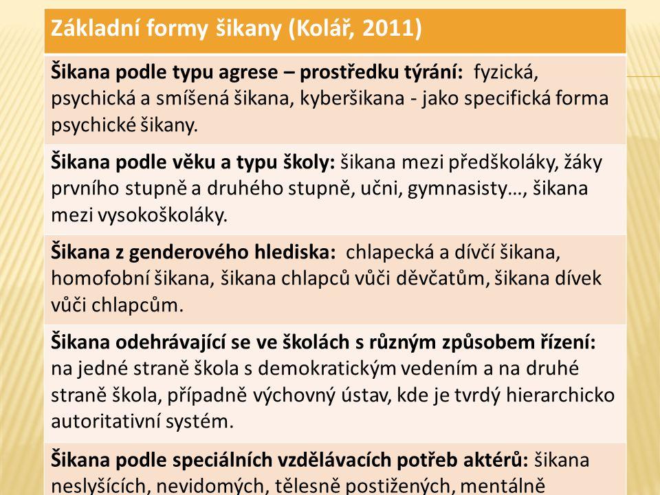Základní formy šikany (Kolář, 2011)