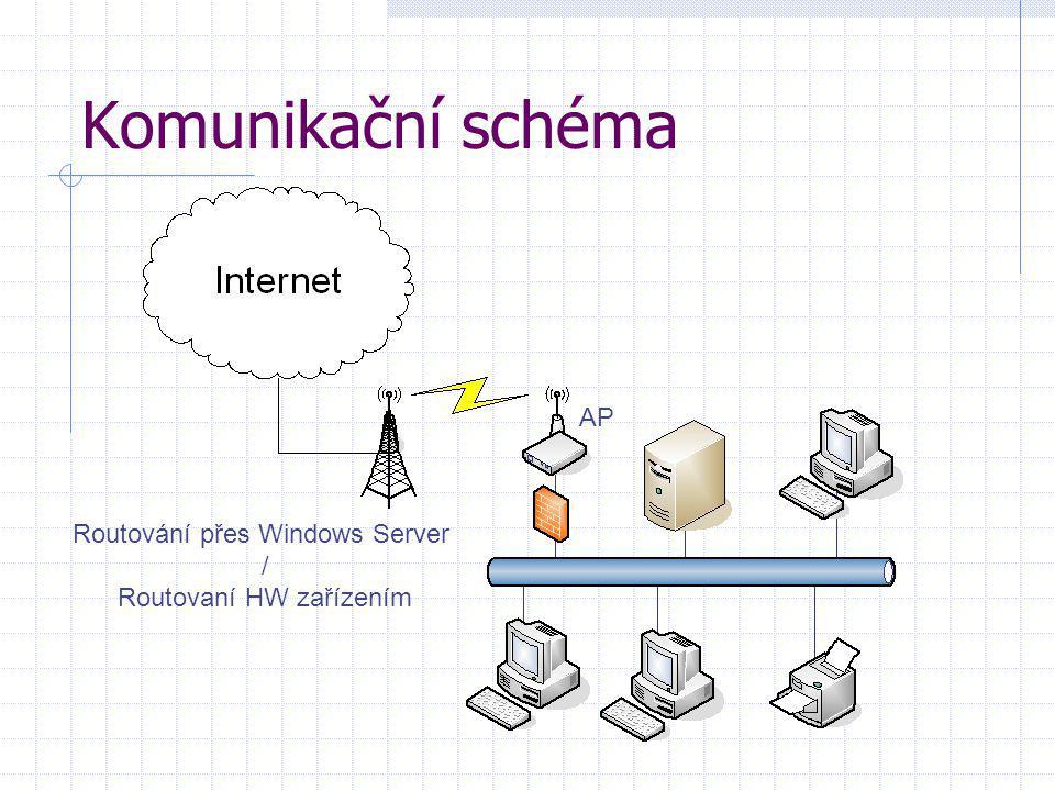 Komunikační schéma AP Routování přes Windows Server /