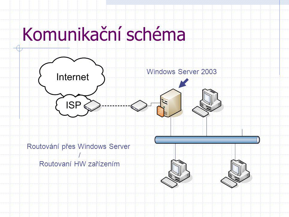Komunikační schéma Windows Server 2003 Routování přes Windows Server /