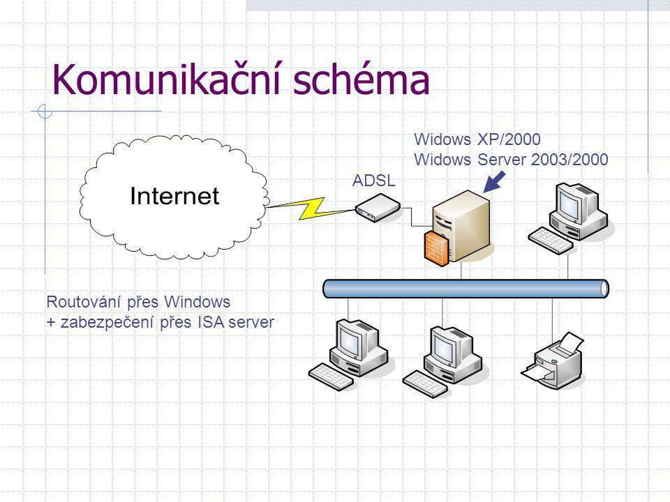 Komunikační schéma Widows XP/2000 Widows Server 2003/2000 ADSL