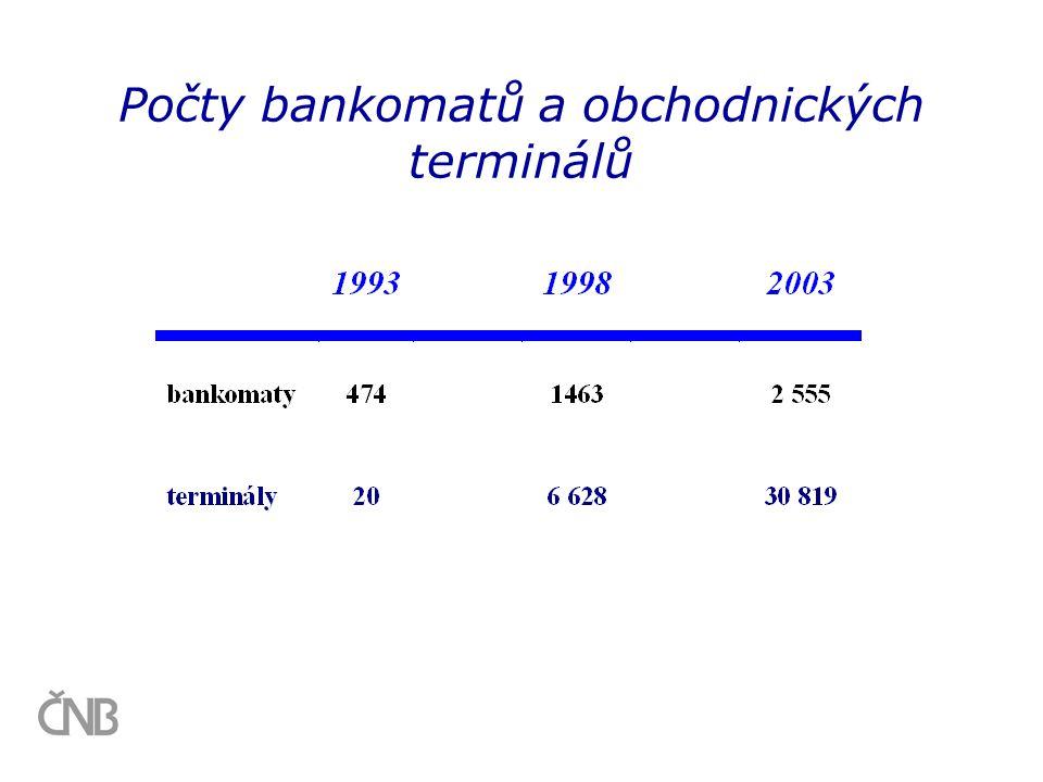 Počty bankomatů a obchodnických terminálů