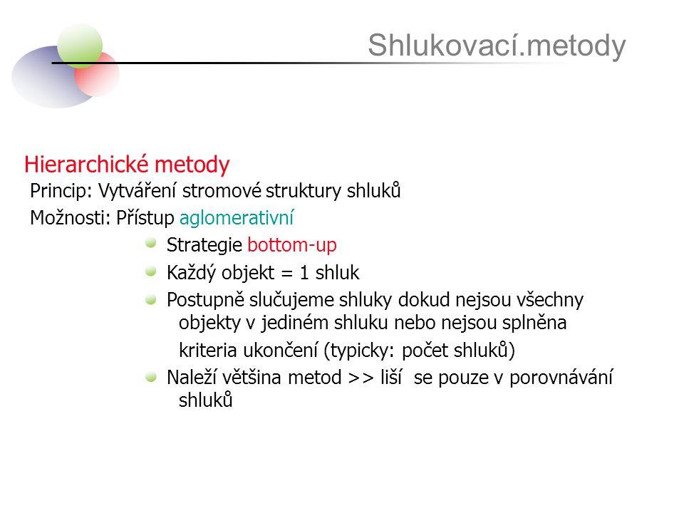 Shlukovací.metody Hierarchické metody