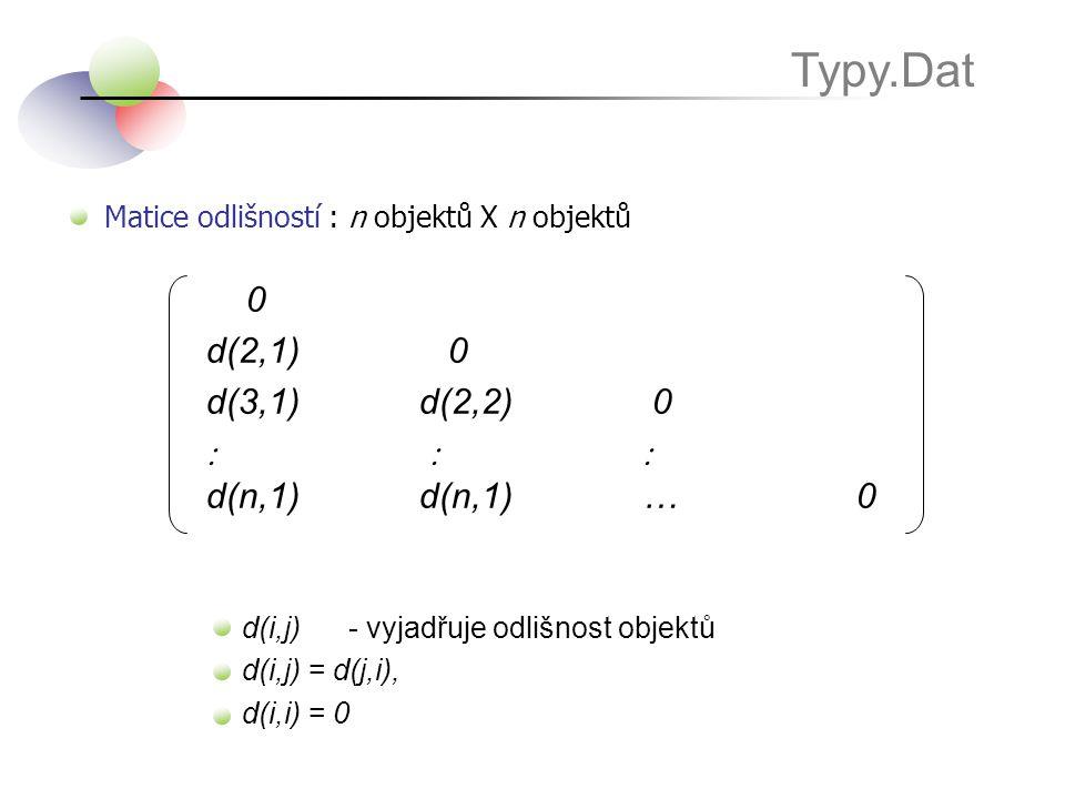 Typy.Dat Matice odlišností : n objektů X n objektů d(2,1) 0