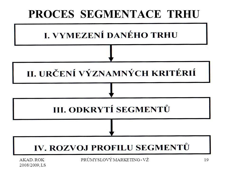 PROCES SEGMENTACE TRHU