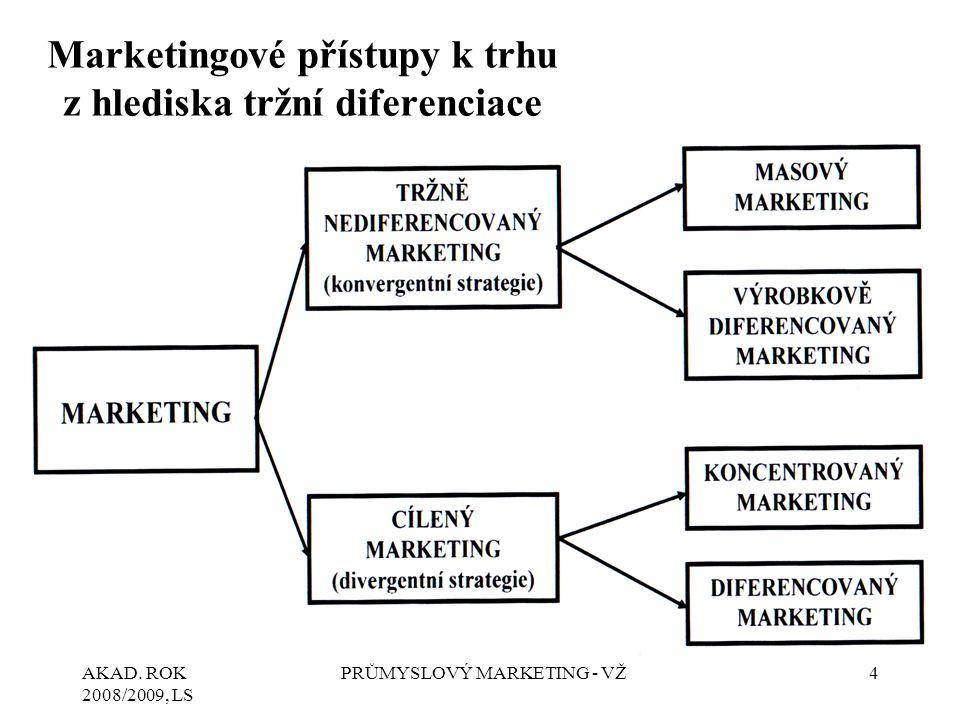 Marketingové přístupy k trhu z hlediska tržní diferenciace