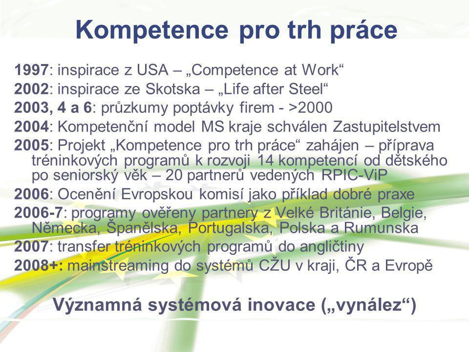 Kompetence pro trh práce