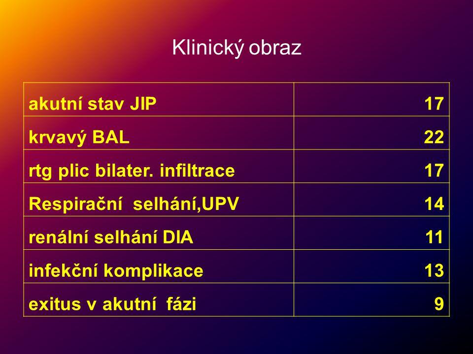 Klinický obraz akutní stav JIP 17 krvavý BAL 22