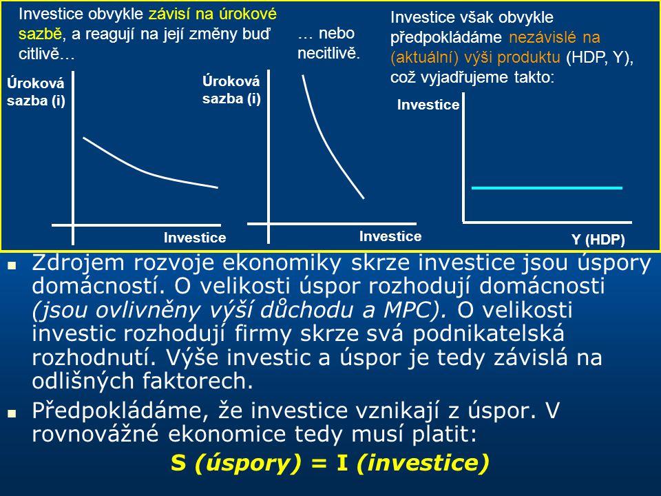 S (úspory) = I (investice)