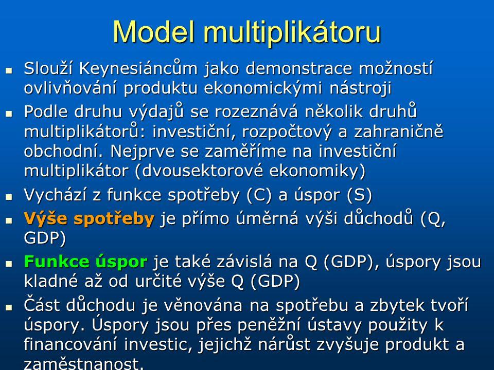 Model multiplikátoru Slouží Keynesiáncům jako demonstrace možností ovlivňování produktu ekonomickými nástroji.