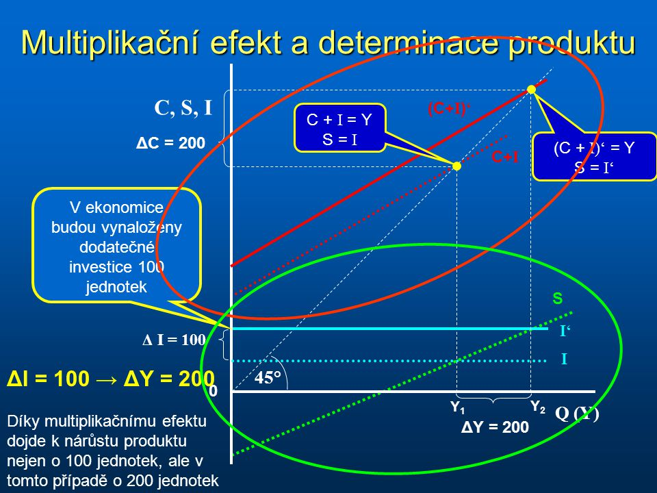 Multiplikační efekt a determinace produktu