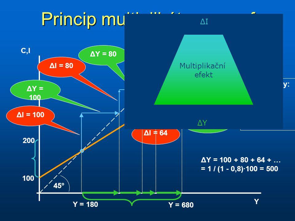 Princip multiplikátoru - graf