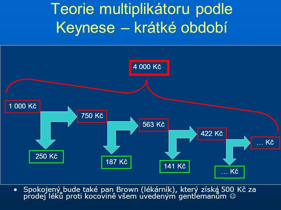 Teorie multiplikátoru podle Keynese – krátké období