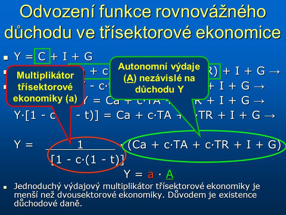 Odvození funkce rovnovážného důchodu ve třísektorové ekonomice