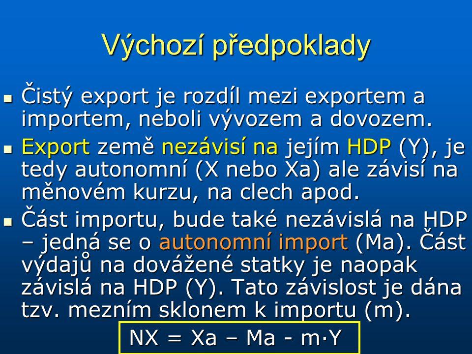 Výchozí předpoklady Čistý export je rozdíl mezi exportem a importem, neboli vývozem a dovozem.