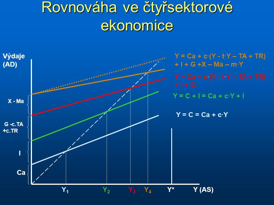 Rovnováha ve čtyřsektorové ekonomice