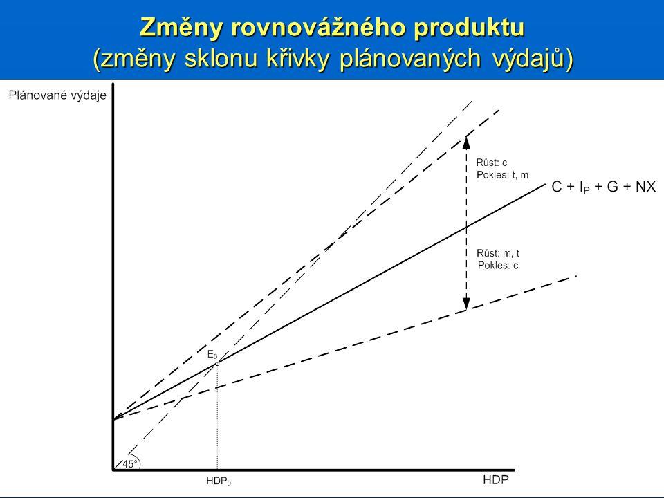 Změny rovnovážného produktu (změny sklonu křivky plánovaných výdajů)