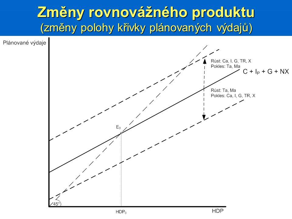 Změny rovnovážného produktu (změny polohy křivky plánovaných výdajů)