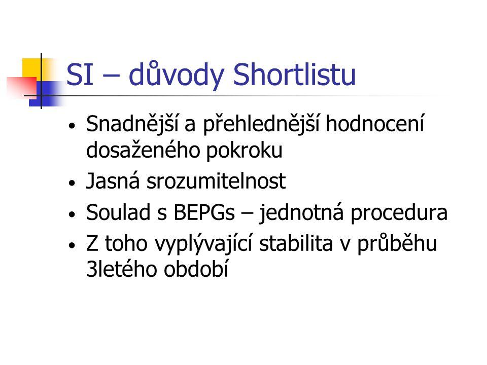 SI – důvody Shortlistu Snadnější a přehlednější hodnocení dosaženého pokroku. Jasná srozumitelnost.