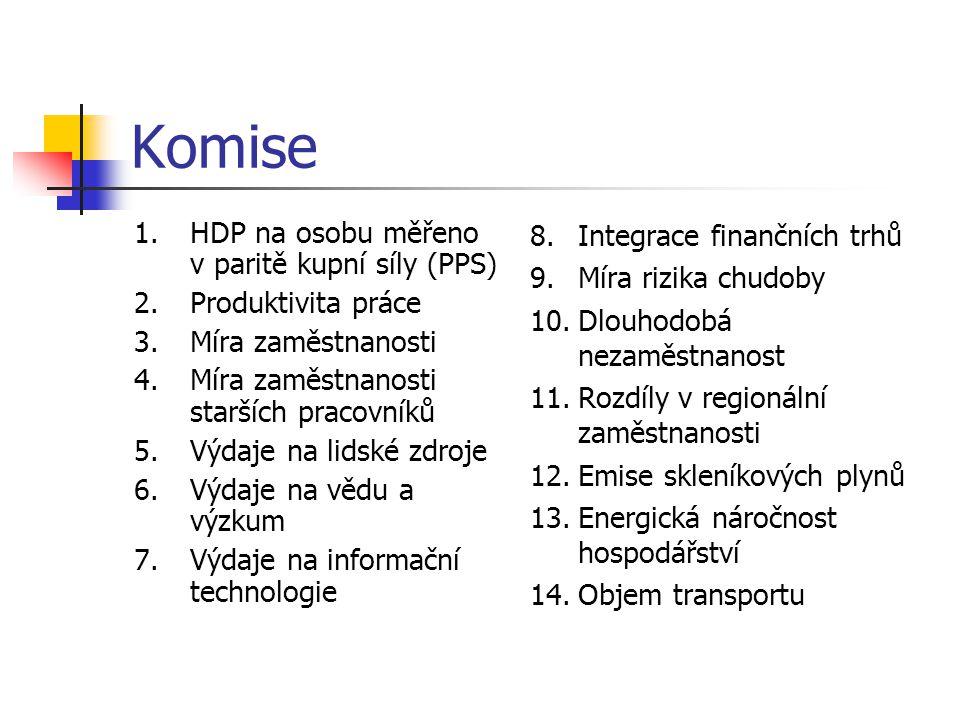 Komise HDP na osobu měřeno v paritě kupní síly (PPS)