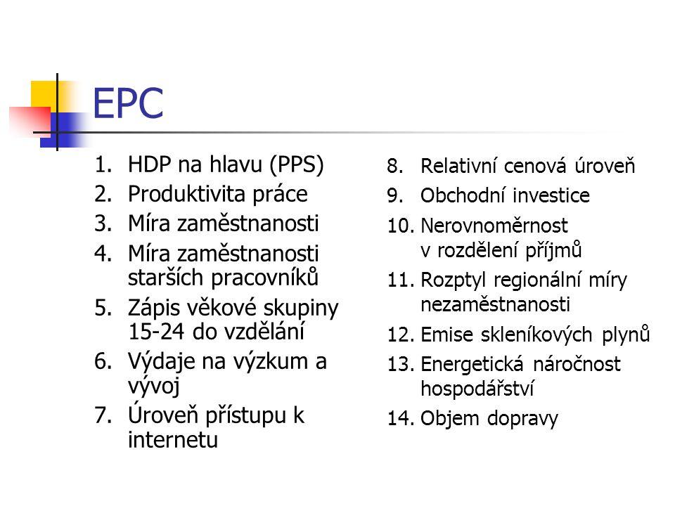 EPC HDP na hlavu (PPS) Produktivita práce Míra zaměstnanosti