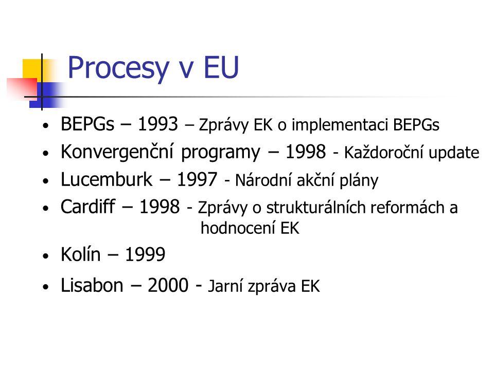Procesy v EU BEPGs – 1993 – Zprávy EK o implementaci BEPGs