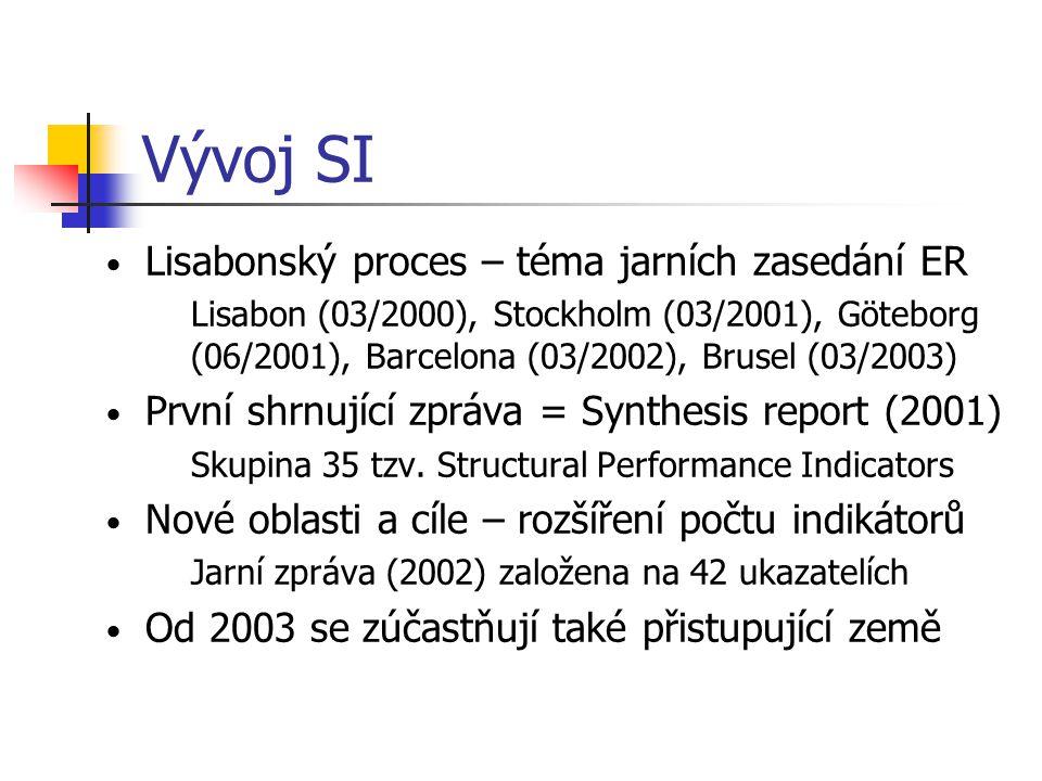 Vývoj SI Lisabonský proces – téma jarních zasedání ER