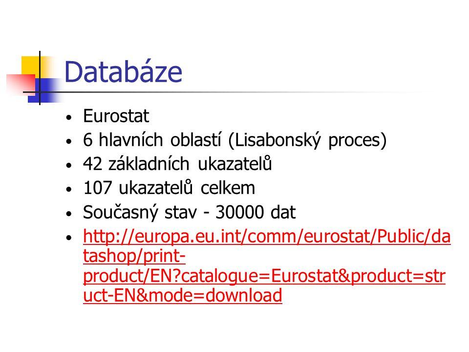 Databáze Eurostat 6 hlavních oblastí (Lisabonský proces)