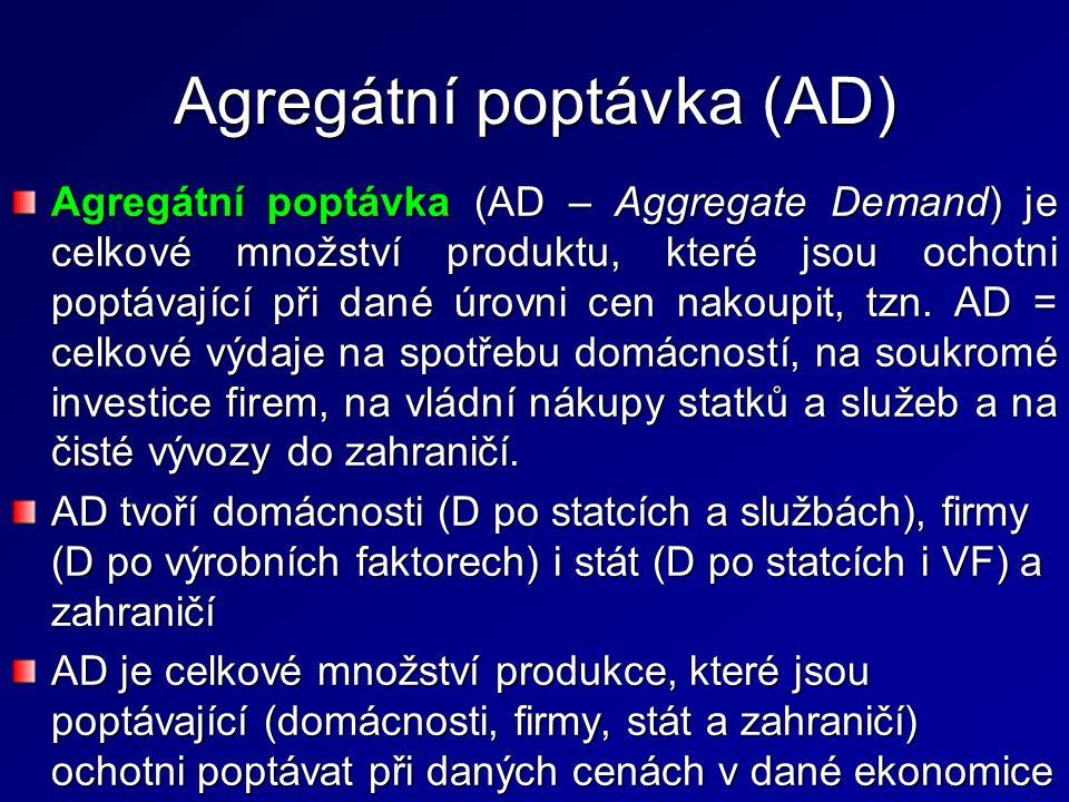 Agregátní poptávka (AD)