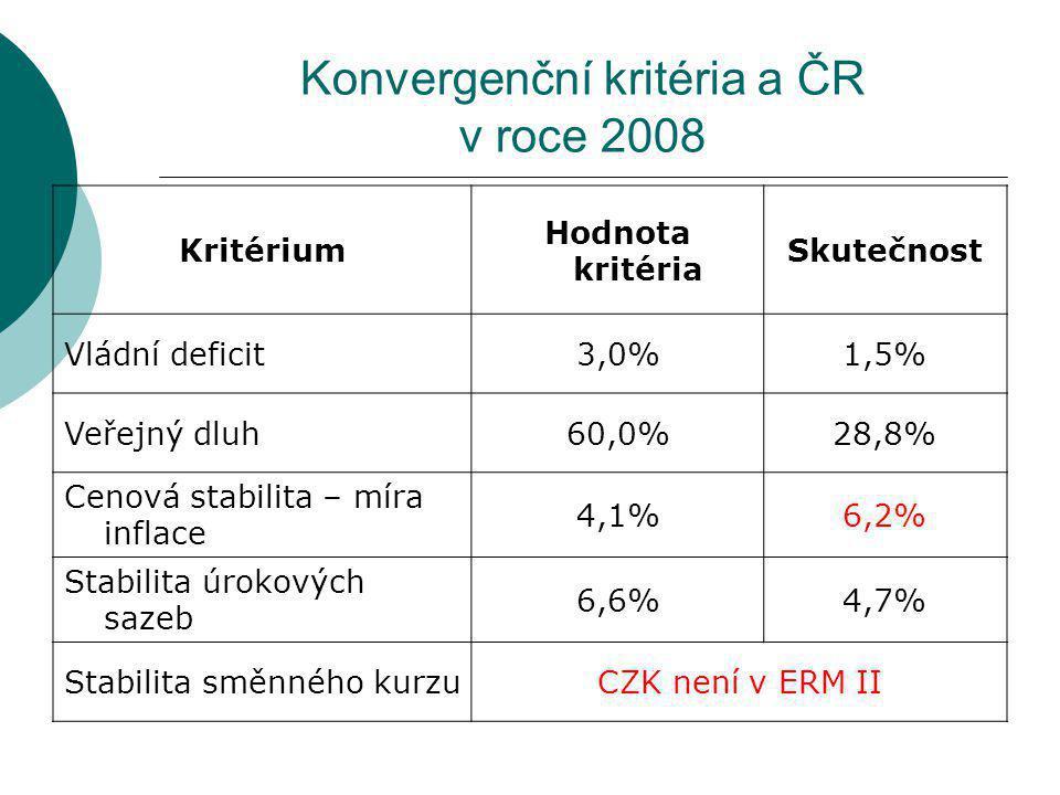 Konvergenční kritéria a ČR v roce 2008