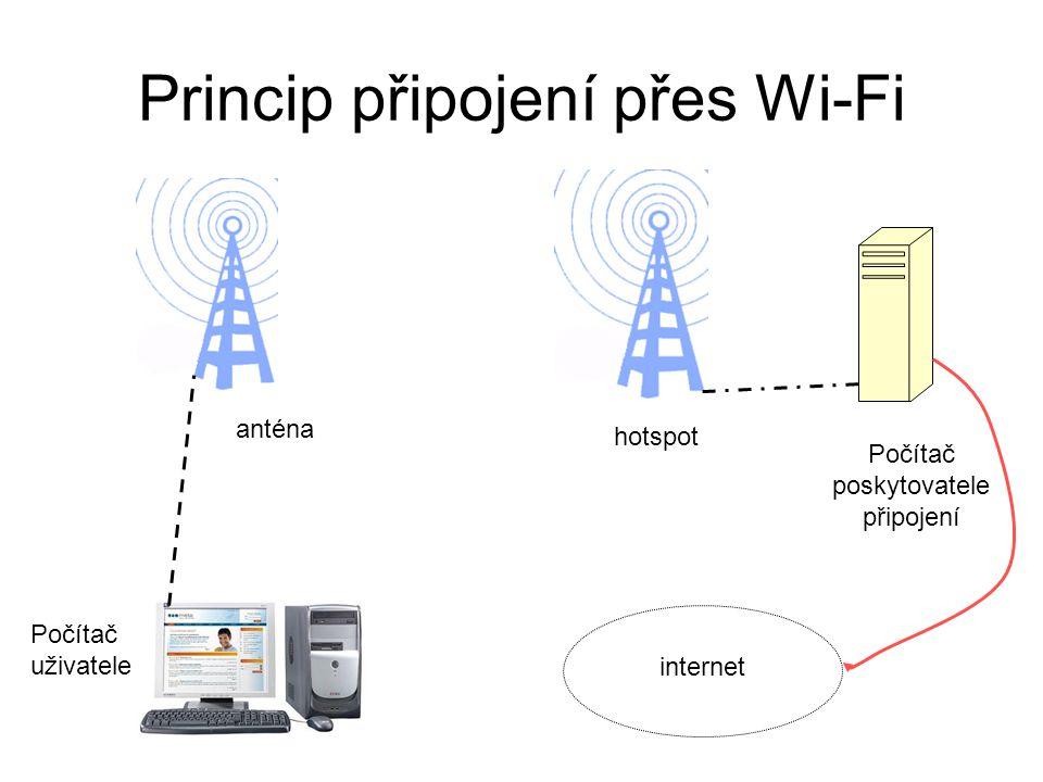 Princip připojení přes Wi-Fi
