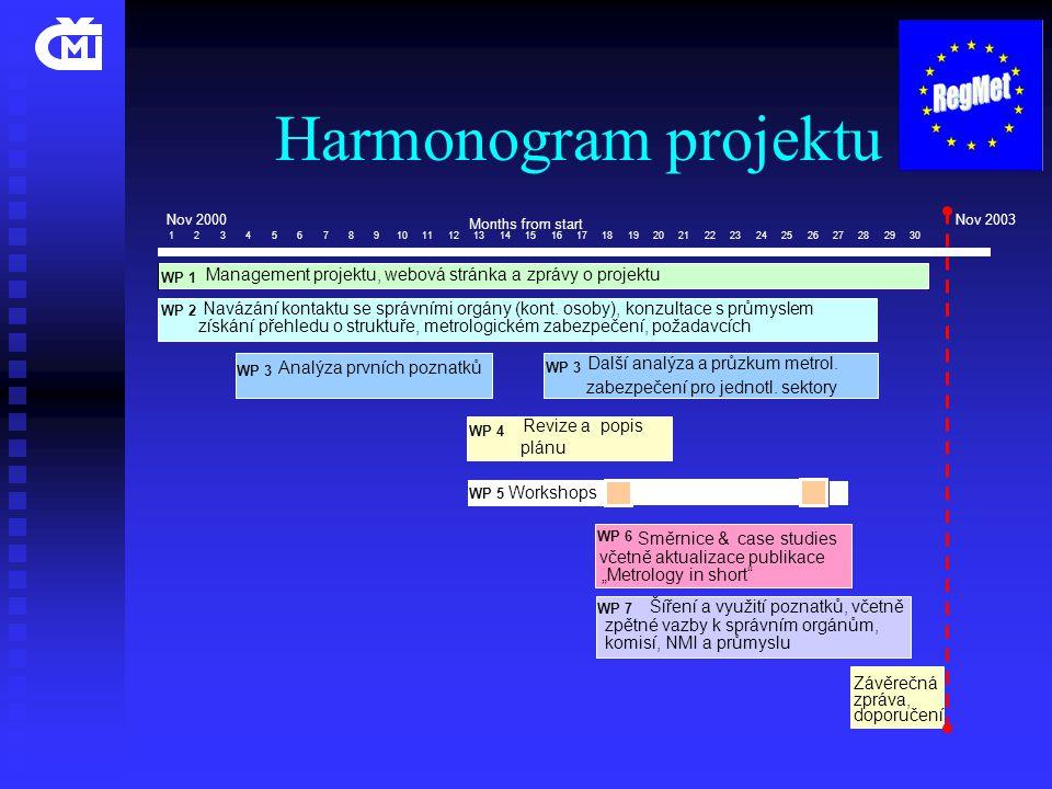Harmonogram projektu zabezpečení pro jednotl. sektory plánu